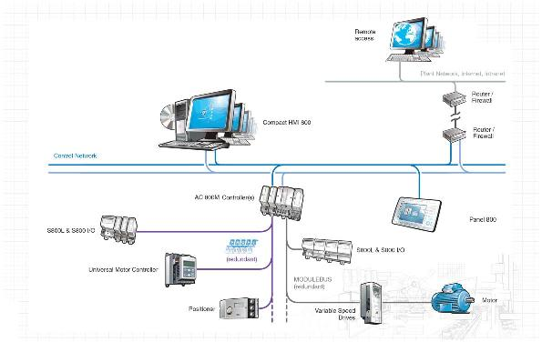 ABB-Compact Products 800
