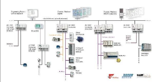 ABB-Freelance 800F过程控制系统