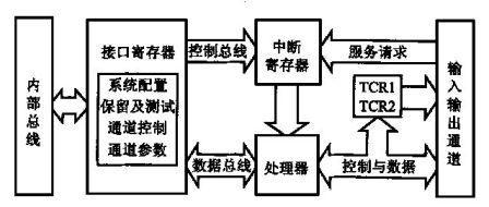 定时器tcr1及tcr2的分频系数确定tpu的时钟频率.