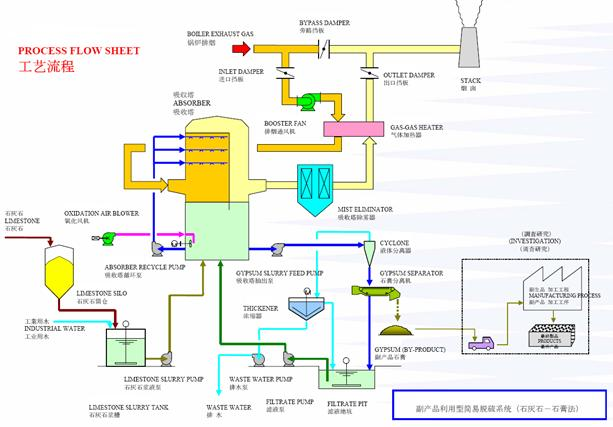 图1 脱硫工艺流程图   烟气脱硫系统的工艺主要包含:烟气系统、吸收系统、石灰石浆液制备及供给系统、石膏旋流系统、石膏脱水系统、排空系统、废水处理系统等。由以下主要部件组成:吸收塔、气气换热器、增压风机及其它设备和辅助系统、石灰石浆液制备和石膏脱水机等。   每套FGD系统处理电厂一台锅炉的烟气。烟气系统包括增压风机、GGH、原烟气挡板、净烟气挡板、旁路挡板、挡板密封风机。在挡板切换至FGD运行后,烟气通过增压风机和GGH进入吸收塔,净烟气在吸收塔内冷却至饱和温度,在GGH内得到重新加热以保证净烟气
