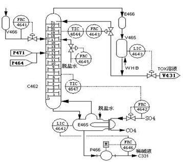 甲醇精馏平面设计图
