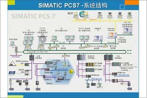 西门子SIMATIC PCS 7产品推广会