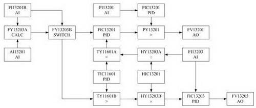 助燃空气流量的远程设定点,是通过信号选择器选择的加热炉出口控制