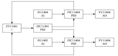 助燃空气流量信号作为除法器hy13203a的输入,除以空气/燃料比(hic