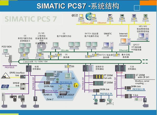 西门子过程控制系统SIMATIC PCS 7
