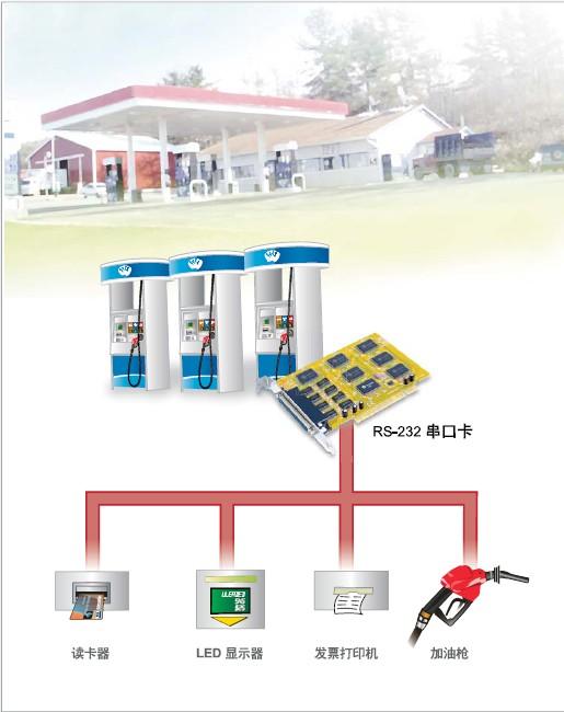 应用示意图; sunix串口卡在国家加油站系统的综合