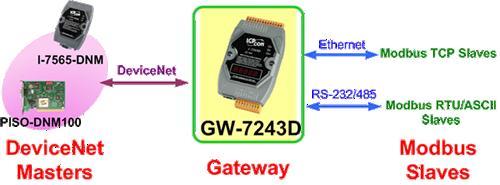 泓格GW-7243D DeviceNet/Modbus 网关