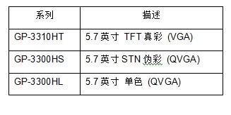 GP3000H系列手持级机型包括以下三种机型