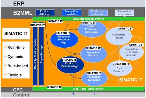 西门子SIMATIC IT平台