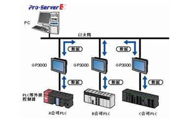 Pro Server EX