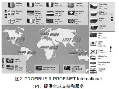 PROFIBUS & PROFINET International (PI)提供全球支持和服务