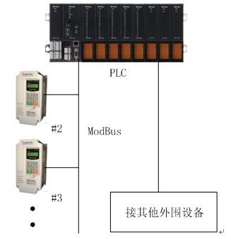 plc与变频器通讯系统的硬件结构示意图