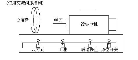 t611b镗床电路图