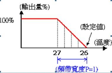 台达中央空调恒温系统解决方案