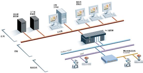GE智能平台Proficy Process Systems 2.0 SP1