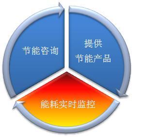 中控智慧能源管理系统IES-Suite