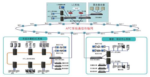 自动化程度高,地铁系统包括电力监控系统(pscada),环控监控系统)(bas)