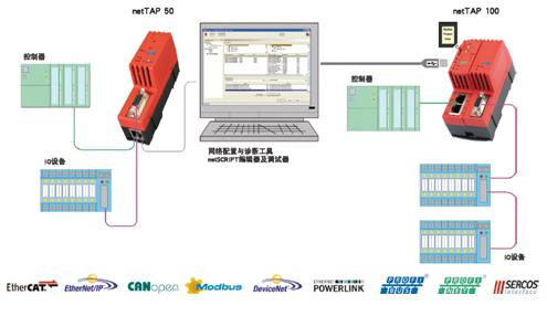 赫优讯netTAP50、netTAP100通讯协议自由转换网关