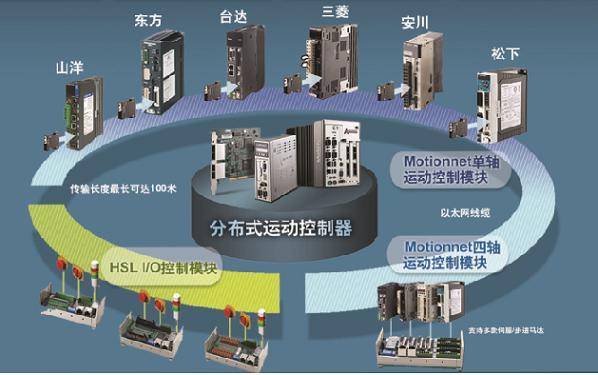 凌华科技分布式运动控制与I/O解决方案