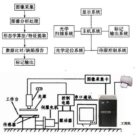 自动小机械原理 最新全机械测试系统原理与应用 控制系统原理方框图图片