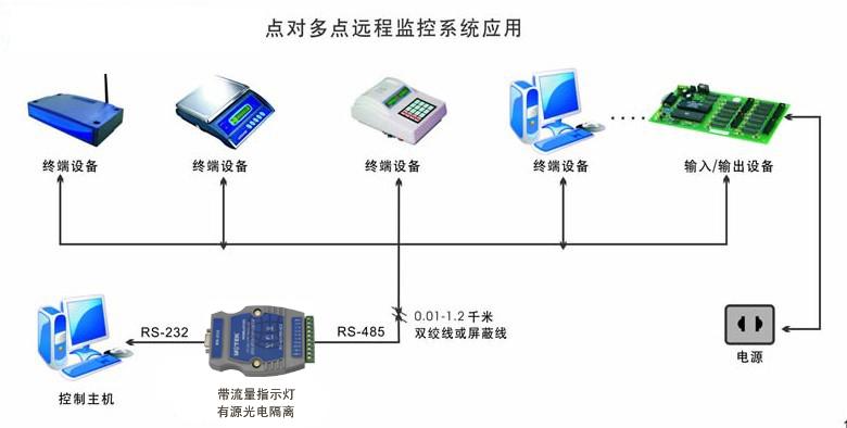 远程监控系统应用