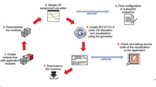 3S软件CoDeSys应用程序设计器