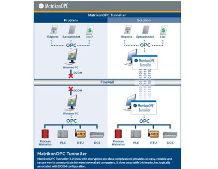 加拿大MatrikonOPC Tunneller软件
