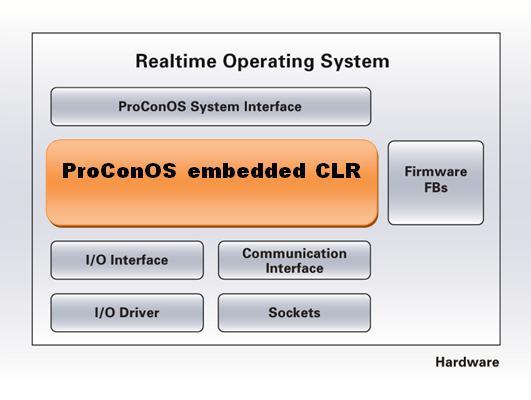 科维PLC运行时系统ProConOS embedded CLR 2.2