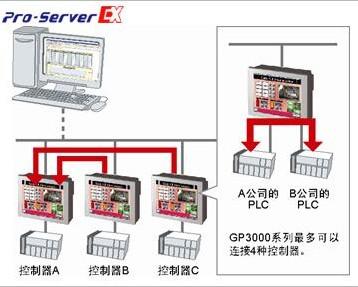 Pro-face以太网数据采集软件Pro-Server EX