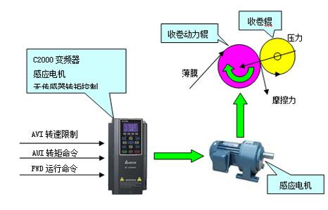 台达c2000变频器在吹膜机张力控制的应用