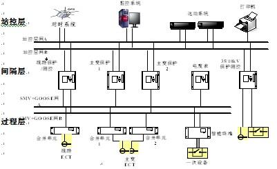 从智能电网体系结构看