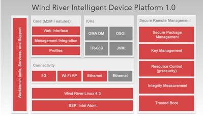 Wind River 智能设备开发平台
