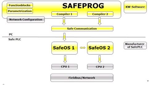 科维SafeProg及SafeOS安全PLC开发平台