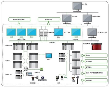 施耐德电气PES创新型过程自动化系统