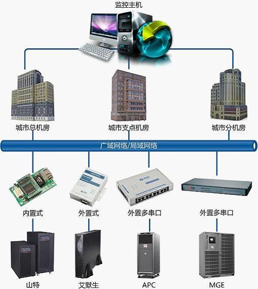 基于plc网络的移动基站远程监控系统的设计