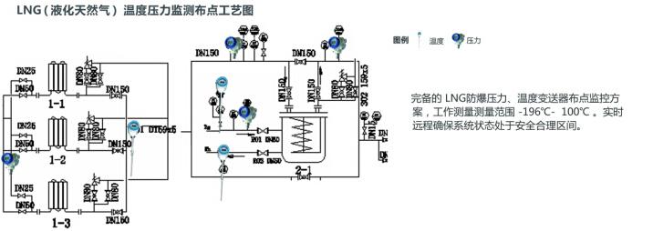 压力变送器在lng燃气行业中的应用