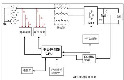 三相交流电梯通过电抗器连接至afe2000,afe2000和台达电梯一体机ied