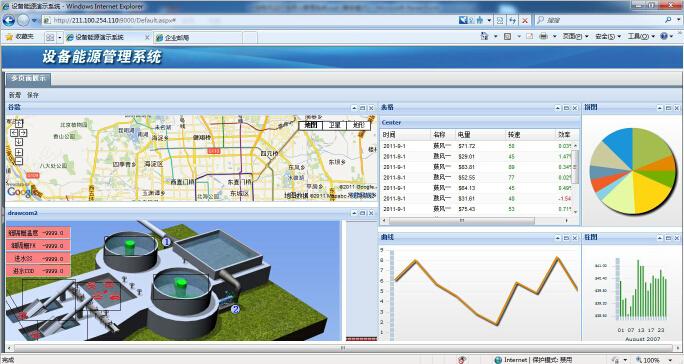 力控科技工业企业能源管理中心解决方案