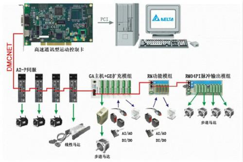 台达运动控制卡系统广泛应用于各种工业领域