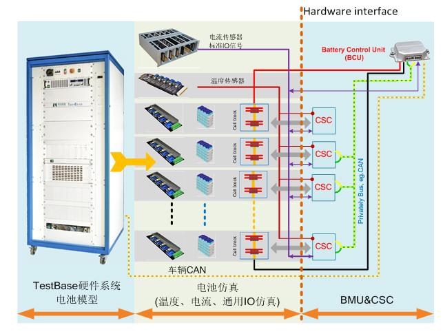电池管理系统hil测试解决方案