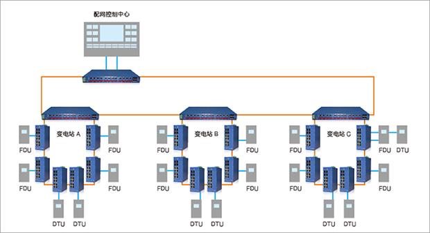 工业等级设计,适用于变电站环境● 通过iec61850-3/ieee1613认证并