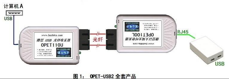 USB网络光纤延长器OPET-USB2