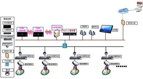 4.1 安全预警   报警条件   支持事故报警   系统故障报警   越限报警   用户自定义报警   报警方式   声、光报警   邮件报警   短信报警   故障分析   报警/故障查询   事故追忆   4.2 能源实绩分析   掌握系统运行期间各种能源介质(空调、照明、电梯等)的运行和分配情况   能源供需实绩的输出结果为能源供需实绩报表   按照转化为相应的能源介质进行节能降耗分析,分为:空调、照明、电梯等,各项耗电量可细分到楼层,甚至办公室。   按照统计周期分为:日报表、月报表、年报