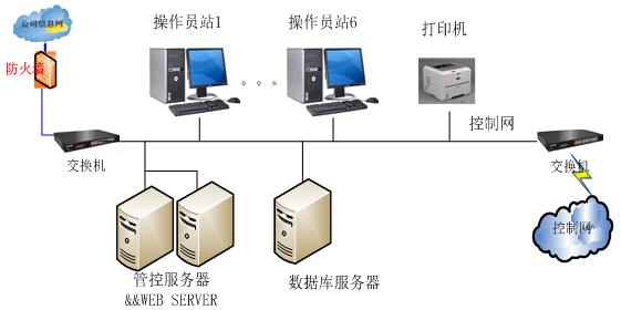 煤炭运销管理信息系统结构图