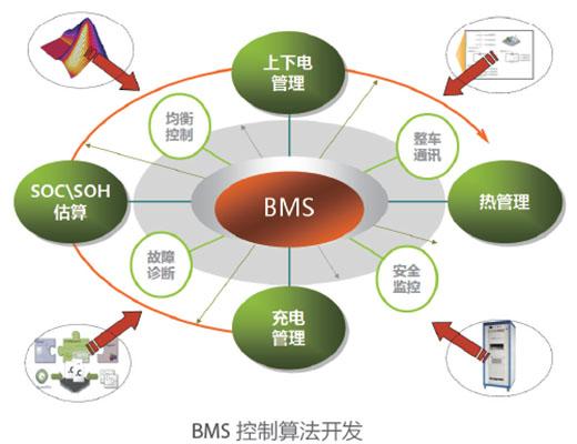 bcu 硬件开发:电池单体电压采集,温度采集,主动 / 被动均衡电路