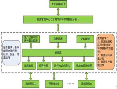 力控科技工业能源管理行业解决方案