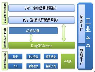 亚控通用OPC采集软件KingOPCServer 3.52