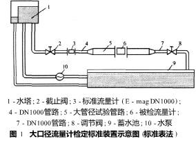 大口径电磁流量计的标定方法 - 北京中瑞能仪表 - 北京中瑞能仪表技术有限公司