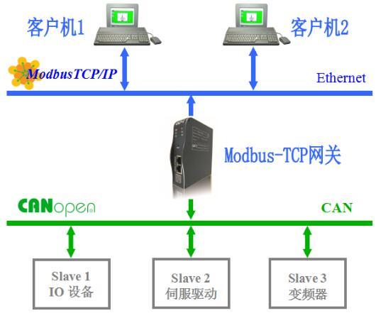 MG-CANEX MG-CANEX是一款CANopen到Modbus TCP/IP的协议转换器。设备在 CANopen网络中作为主站,带NMT网络管理功能,可连接标准CANopen从站设备。数据传输支持PDO、SDO,错误控制支持Node Guarding、Heartbeat。支持同步报文发送。