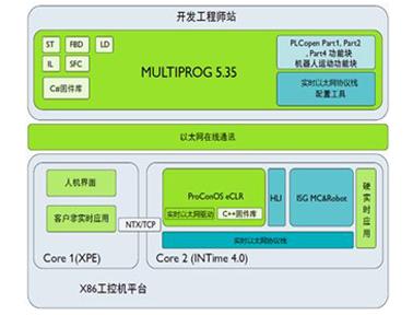 Phoenix Contact运控控制和机器人软件开发平台